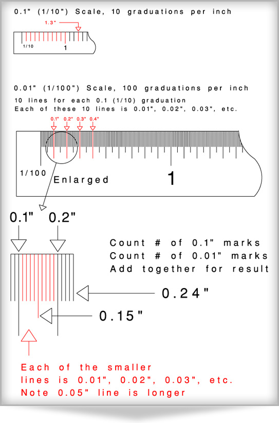 How To Use A Decimal Ruler Inches