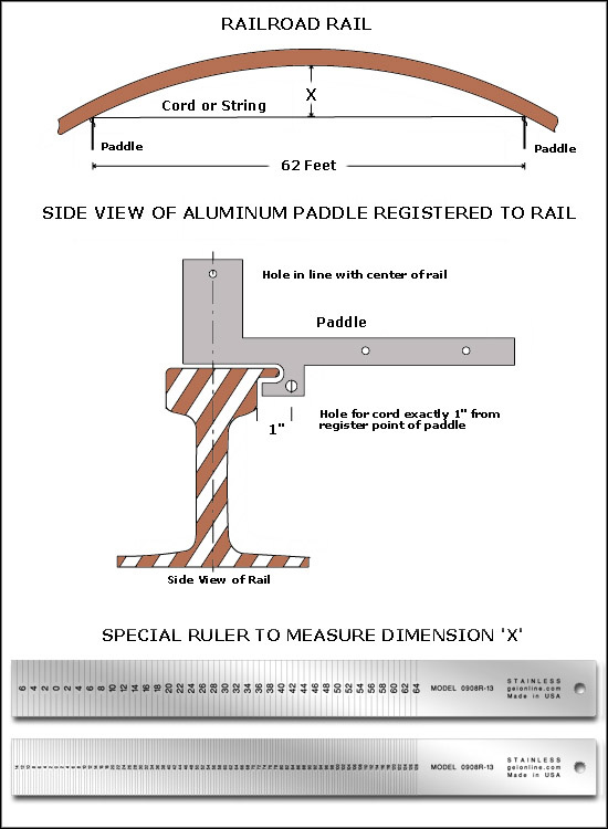 How To Use A Railroad String Line Gauge And Paddle Set